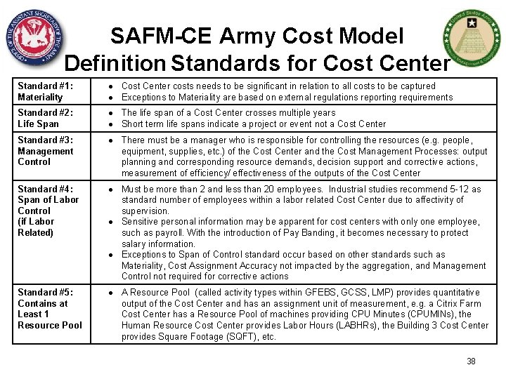 SAFM-CE Army Cost Model Definition Standards for Cost Center Standard #1: Materiality Cost Center