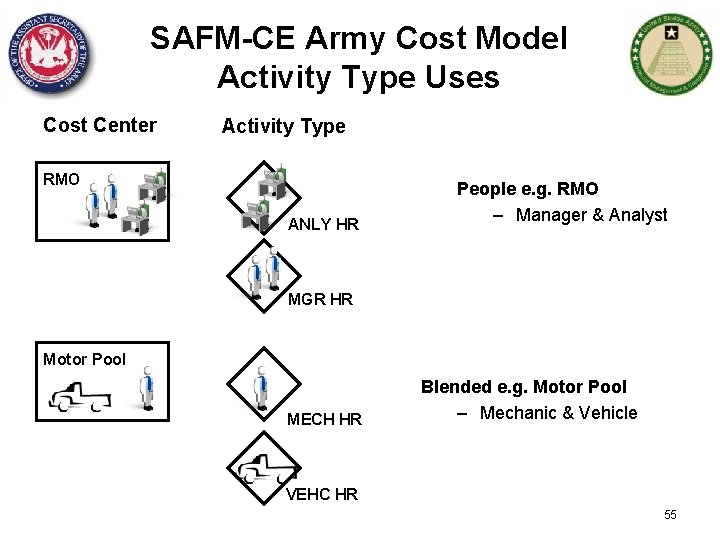 SAFM-CE Army Cost Model Activity Type Uses Cost Center Activity Type RMO ANLY HR