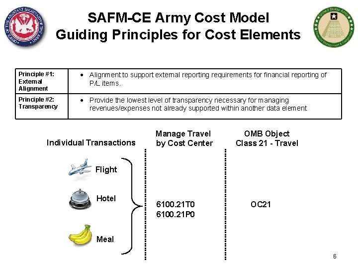 SAFM-CE Army Cost Model Guiding Principles for Cost Elements Principle #1: External Alignment to