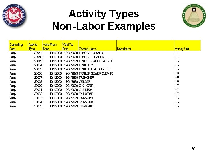 Activity Types Non-Labor Examples 60