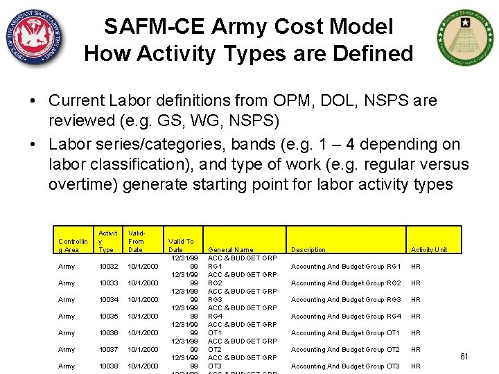 SAFM-CE Army Cost Model How Activity Types are Defined • Current Labor definitions from