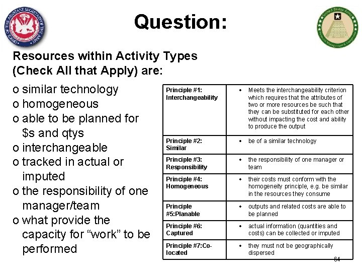 Question: Resources within Activity Types (Check All that Apply) are: o similar technology o