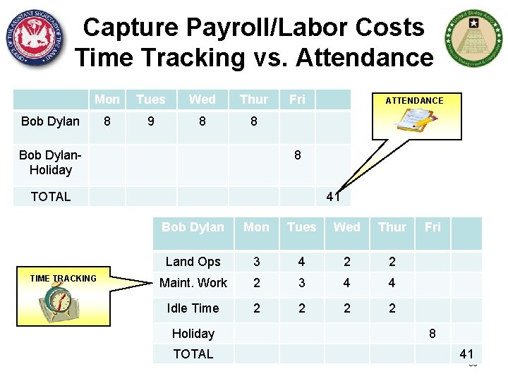 Capture Payroll/Labor Costs Time Tracking vs. Attendance Mon Tues Wed Thur 8 9 8