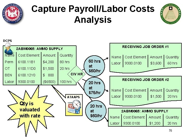 Capture Payroll/Labor Costs Analysis DCPS RECEIVING JOB ORDER #1 2 ABM 0065: AMMO SUPPLY