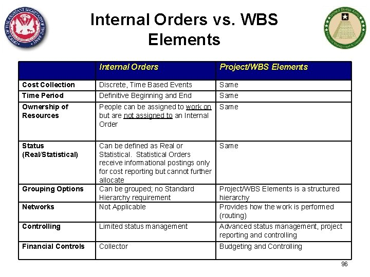 Internal Orders vs. WBS Elements Internal Orders Project/WBS Elements Cost Collection Time Period Discrete,