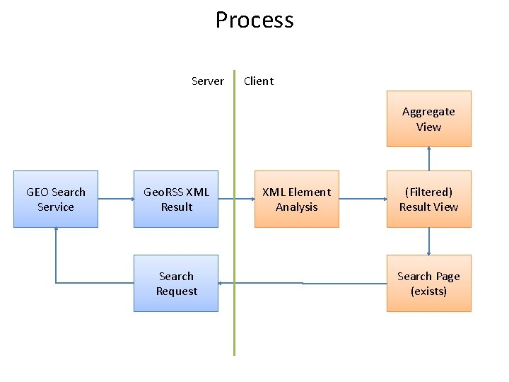 Process Server Client Aggregate View GEO Search Service Geo. RSS XML Result Search Request