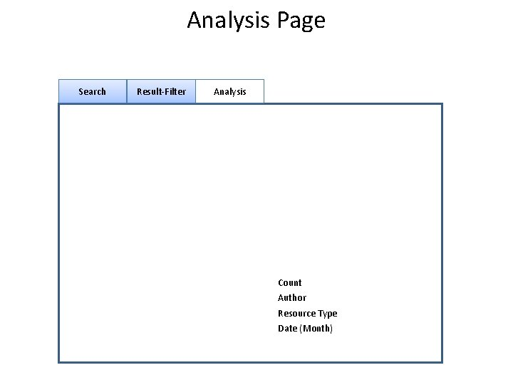 Analysis Page Search Result-Filter Analysis Count Author Resource Type Date (Month)