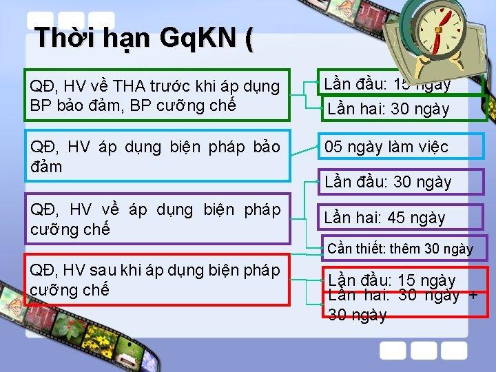 Thời hạn Gq. KN ( QĐ, HV về THA trước khi áp dụng BP