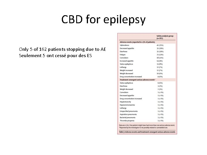 CBD for epilepsy Only 5 of 162 patients stopping due to AE Seulement 5
