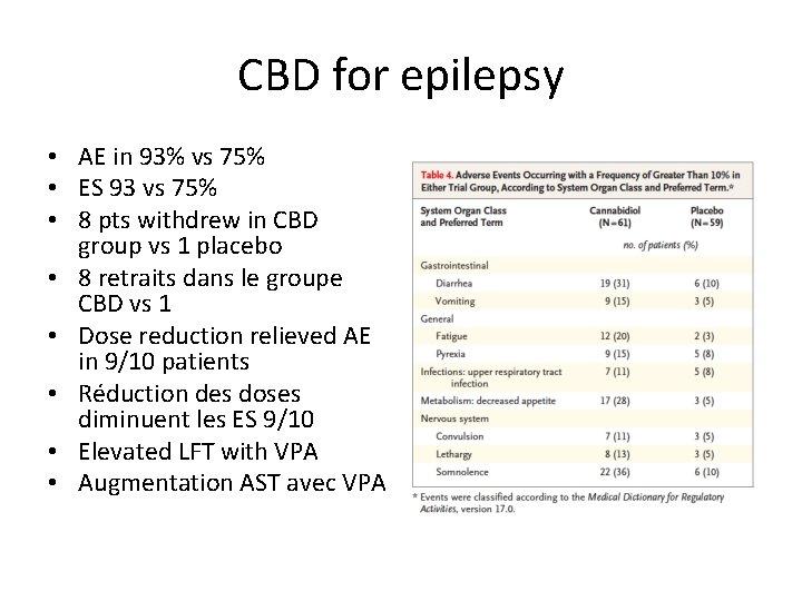 CBD for epilepsy • AE in 93% vs 75% • ES 93 vs 75%