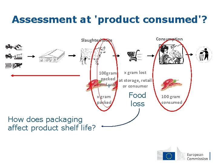 Assessment at 'product consumed'? Consumption Slaughterhouse x gram lost 100 gram packed at storage,