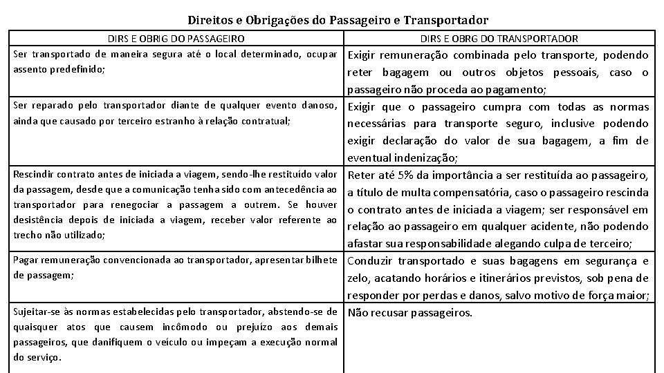 Direitos e Obrigações do Passageiro e Transportador DIRS E OBRIG DO PASSAGEIRO DIRS E