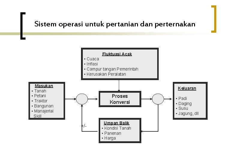 Sistem operasi untuk pertanian dan perternakan Fluktuasi Acak • Cuaca • Inflasi • Campur