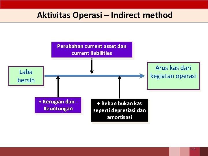 Aktivitas Operasi – Indirect method Perubahan current asset dan current liabilities Arus kas dari