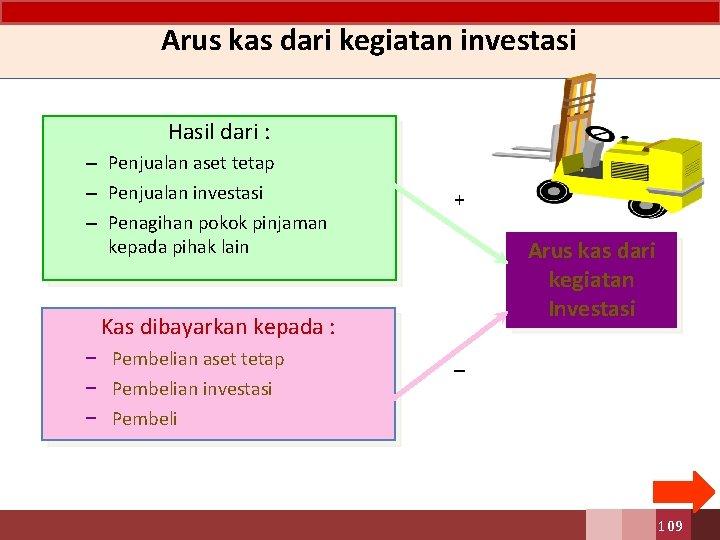 Arus kas dari kegiatan investasi Hasil dari : – Penjualan aset tetap – Penjualan