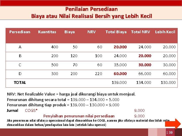 Penilaian Persediaan Biaya atau Nilai Realisasi Bersih yang Lebih Kecil Persediaan Kuantitas Biaya NRV