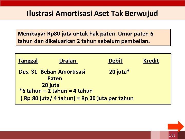 Ilustrasi Amortisasi Aset Tak Berwujud Membayar Rp 80 juta untuk hak paten. Umur paten