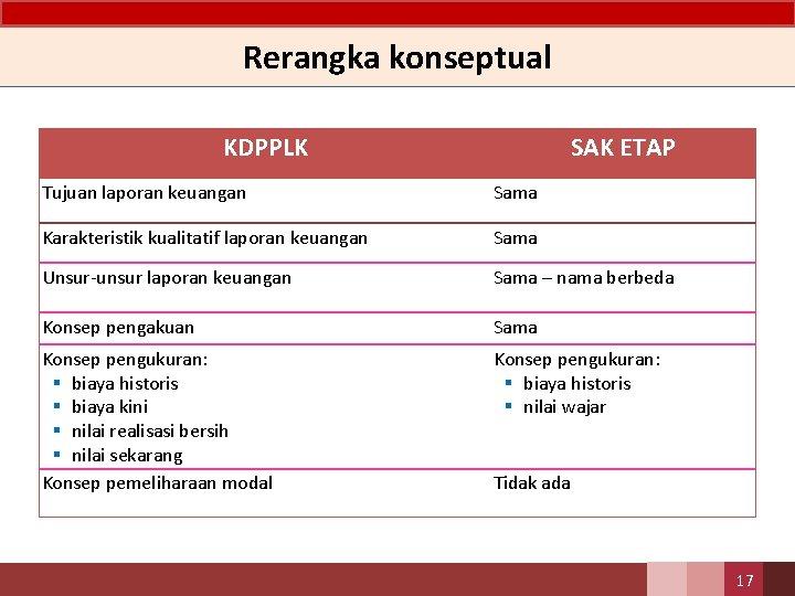 Rerangka konseptual KDPPLK SAK ETAP Tujuan laporan keuangan Sama Karakteristik kualitatif laporan keuangan Sama