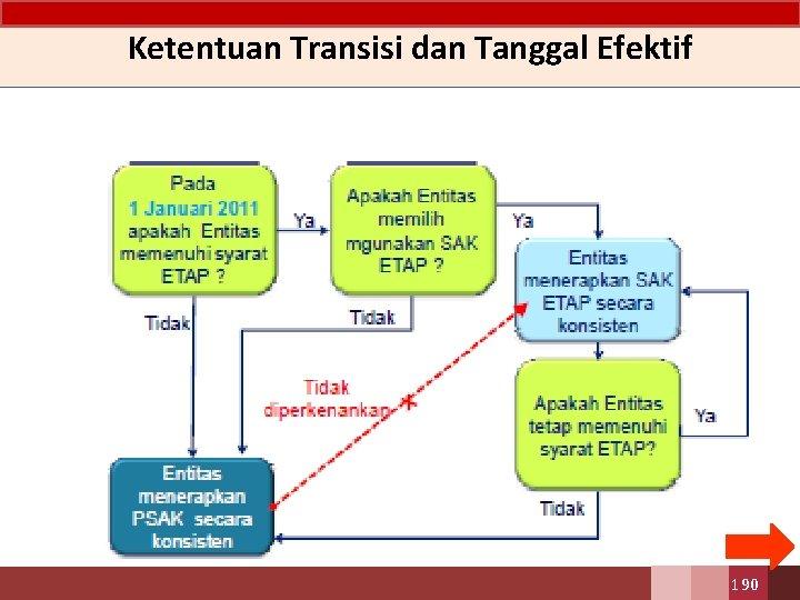Ketentuan Transisi dan Tanggal Efektif 190