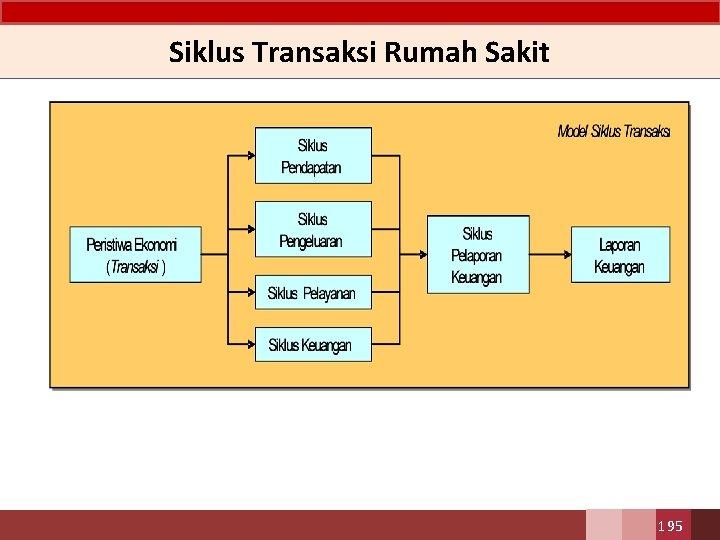 Siklus Transaksi Rumah Sakit 195