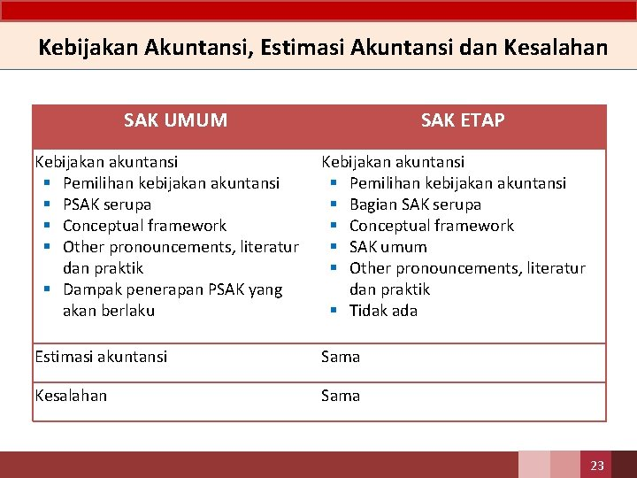 Kebijakan Akuntansi, Estimasi Akuntansi dan Kesalahan SAK UMUM SAK ETAP Kebijakan akuntansi § Pemilihan
