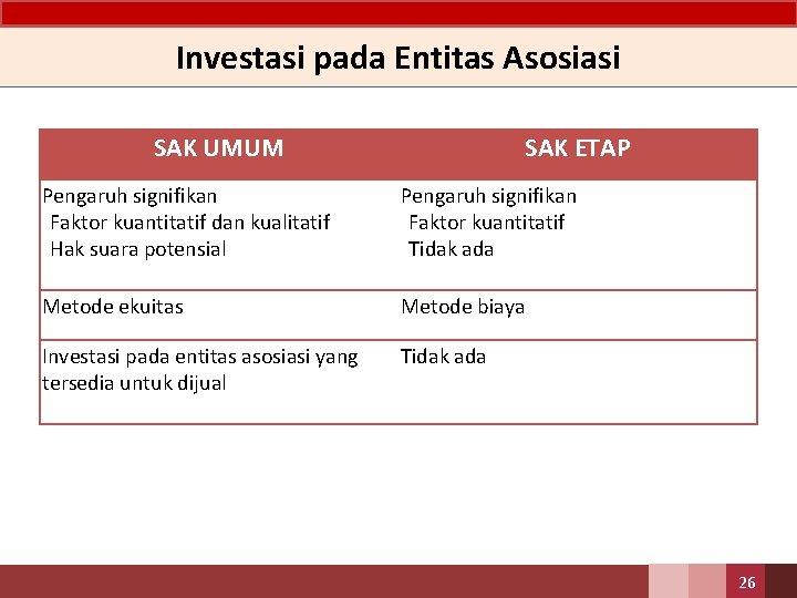 Investasi pada Entitas Asosiasi SAK UMUM SAK ETAP Pengaruh signifikan • Faktor kuantitatif dan
