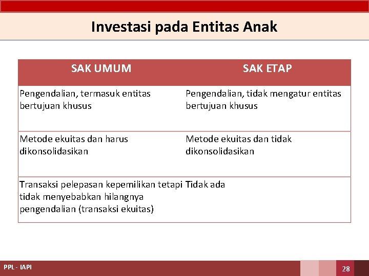 Investasi pada Entitas Anak SAK UMUM SAK ETAP Pengendalian, termasuk entitas bertujuan khusus Pengendalian,