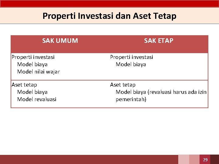 Properti Investasi dan Aset Tetap SAK UMUM SAK ETAP Properti investasi • Model biaya