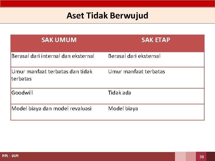 Aset Tidak Berwujud SAK UMUM SAK ETAP Berasal dari internal dan eksternal Berasal dari