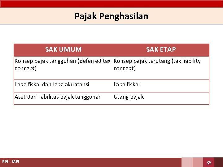 Pajak Penghasilan SAK UMUM SAK ETAP Konsep pajak tangguhan (deferred tax Konsep pajak terutang