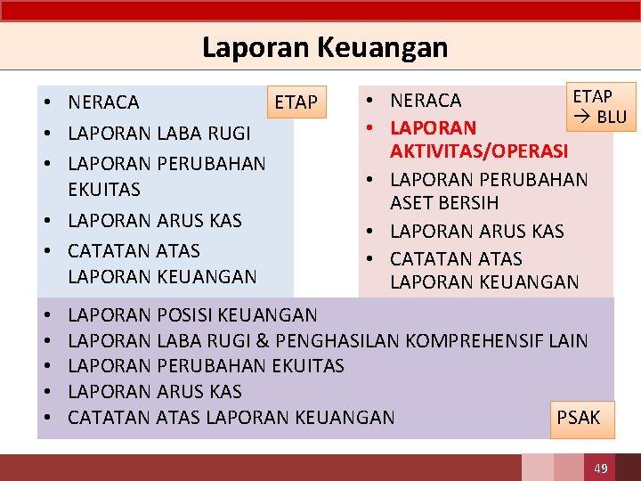 Laporan Keuangan • NERACA ETAP • LAPORAN LABA RUGI • LAPORAN PERUBAHAN EKUITAS •