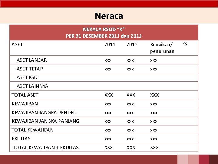 "Neraca NERACA RSUD ""X"" PER 31 DESEMBER 2011 dan 2012 ASET 2011 2012 Kenaikan/"