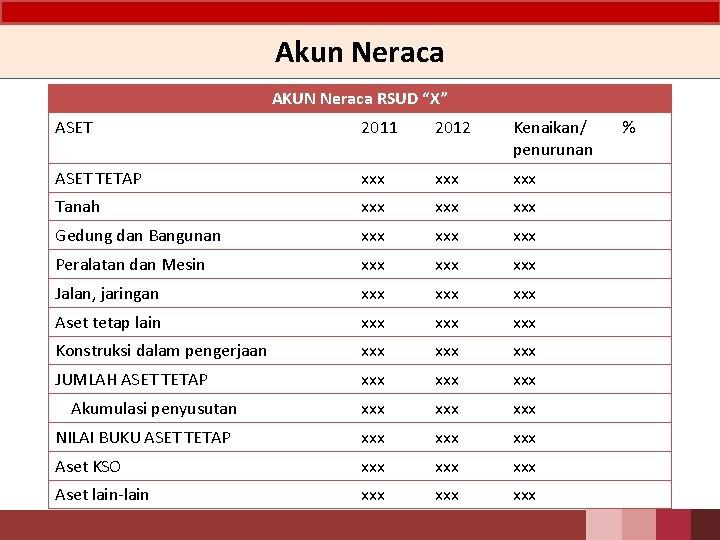 """Akun Neraca AKUN Neraca RSUD """"X"""" ASET 2011 2012 Kenaikan/ penurunan ASET TETAP xxx"""