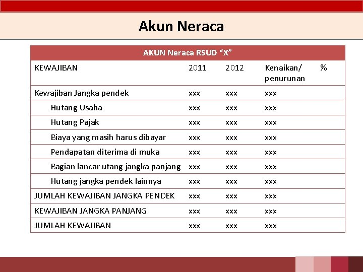 "Akun Neraca AKUN Neraca RSUD ""X"" KEWAJIBAN 2011 2012 Kenaikan/ penurunan Kewajiban Jangka pendek"