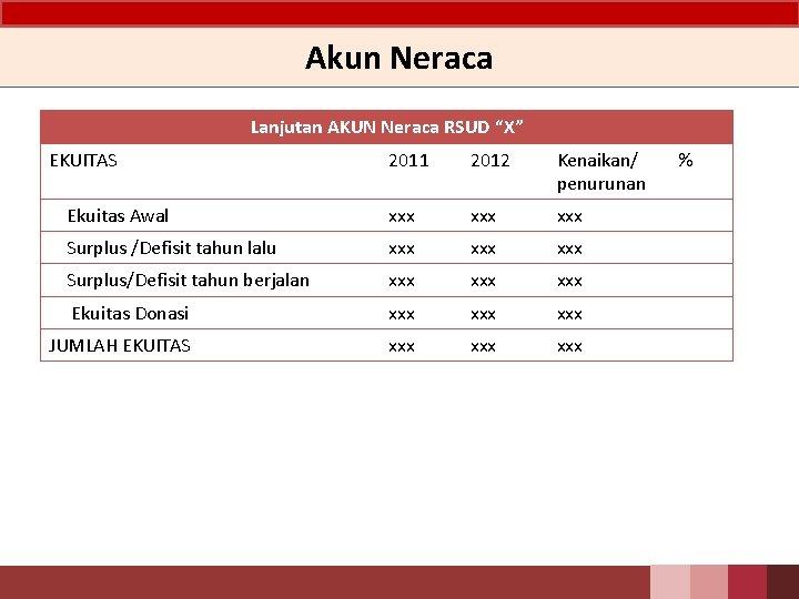 """Akun Neraca Lanjutan AKUN Neraca RSUD """"X"""" EKUITAS 2011 2012 Kenaikan/ penurunan Ekuitas Awal"""