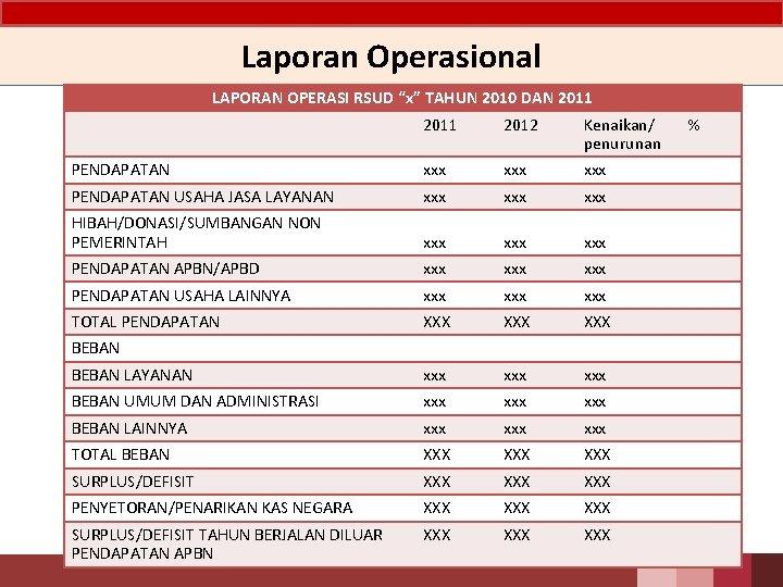 "Laporan Operasional LAPORAN OPERASI RSUD ""x"" TAHUN 2010 DAN 2011 2012 Kenaikan/ penurunan PENDAPATAN"