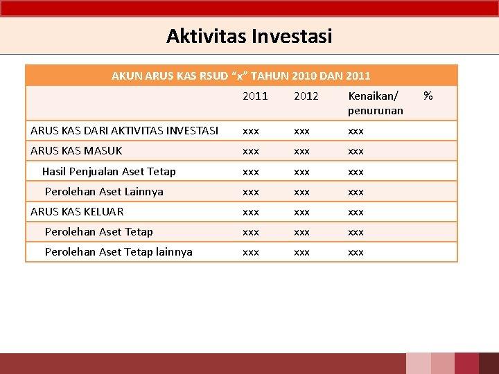 """Aktivitas Investasi AKUN ARUS KAS RSUD """"x"""" TAHUN 2010 DAN 2011 2012 Kenaikan/ penurunan"""