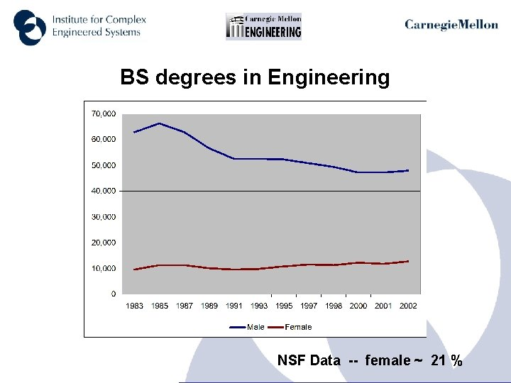 BS degrees in Engineering NSF Data -- female ~ 21 %