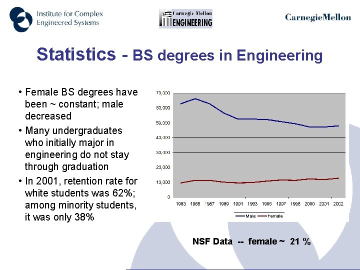 Statistics - BS degrees in Engineering • Female BS degrees have been ~ constant;