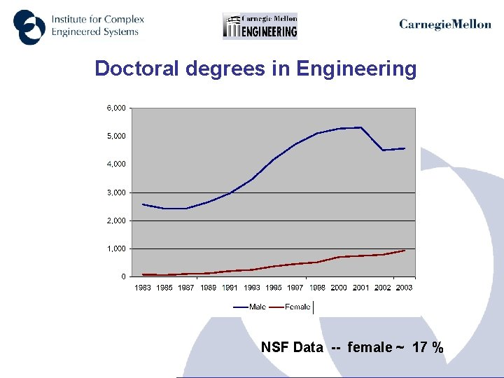 Doctoral degrees in Engineering NSF Data -- female ~ 17 %