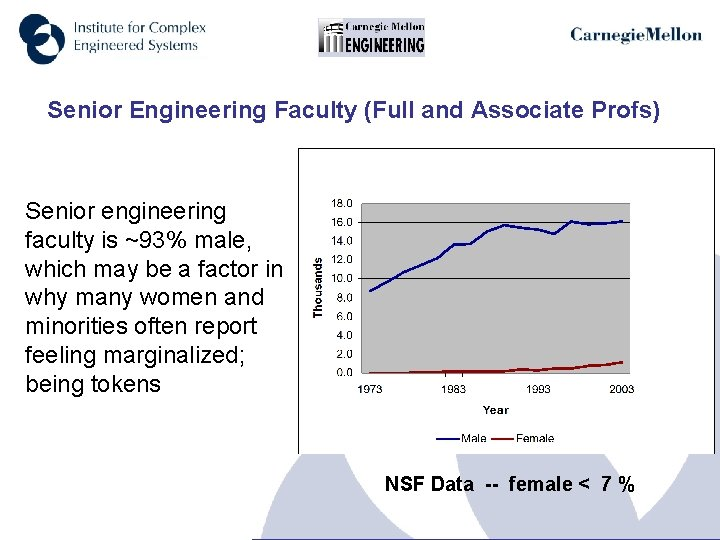 Senior Engineering Faculty (Full and Associate Profs) Senior engineering faculty is ~93% male, which