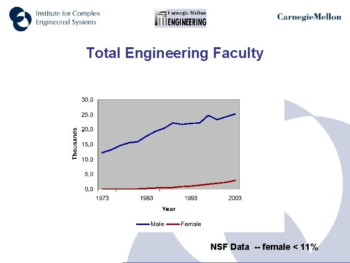 Total Engineering Faculty NSF Data -- female < 11%