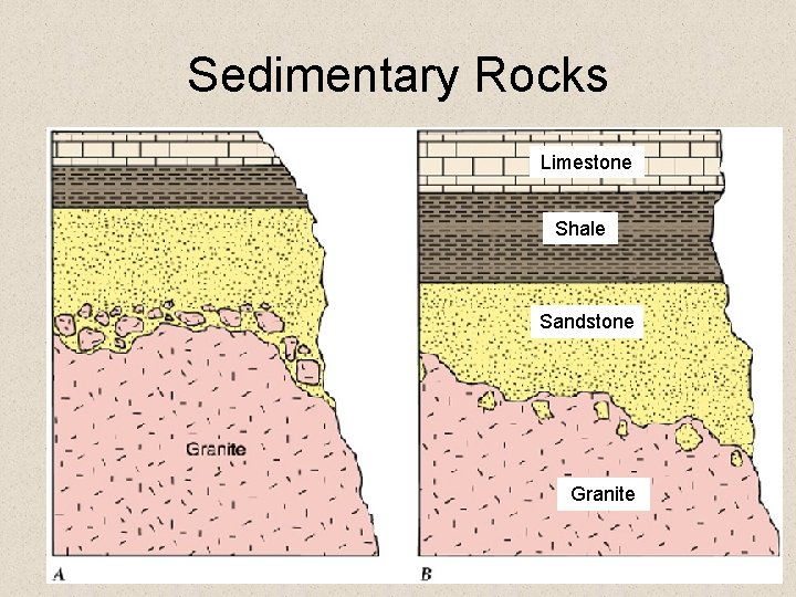 Sedimentary Rocks Limestone Shale Sandstone Granite