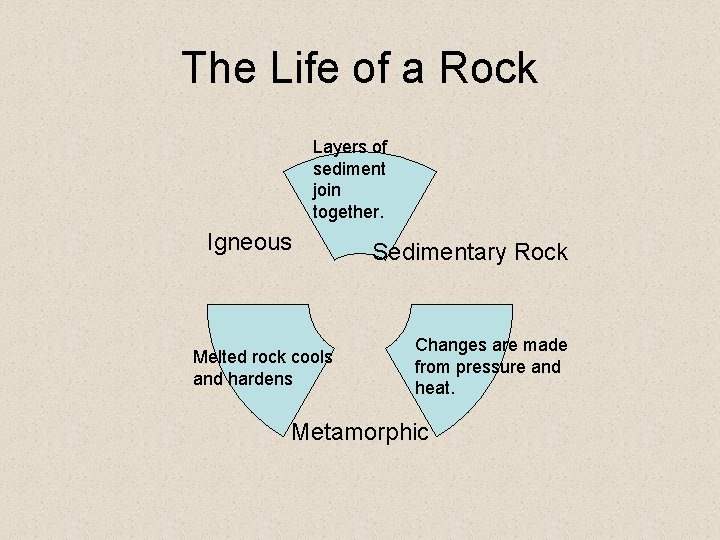 The Life of a Rock Layers of sediment join together. Igneous Melted rock cools