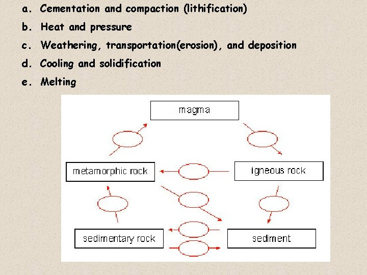 a. Cementation and compaction (lithification) b. Heat and pressure c. Weathering, transportation(erosion), and deposition