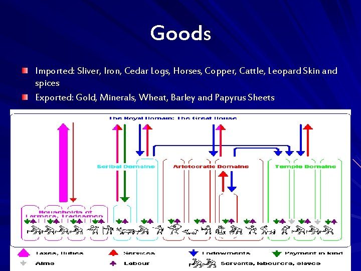 Goods Imported: Sliver, Iron, Cedar Logs, Horses, Copper, Cattle, Leopard Skin and spices Exported:
