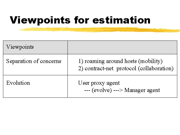 Viewpoints for estimation Viewpoints Separation of concerns 1) roaming around hosts (mobility) 2) contract-net