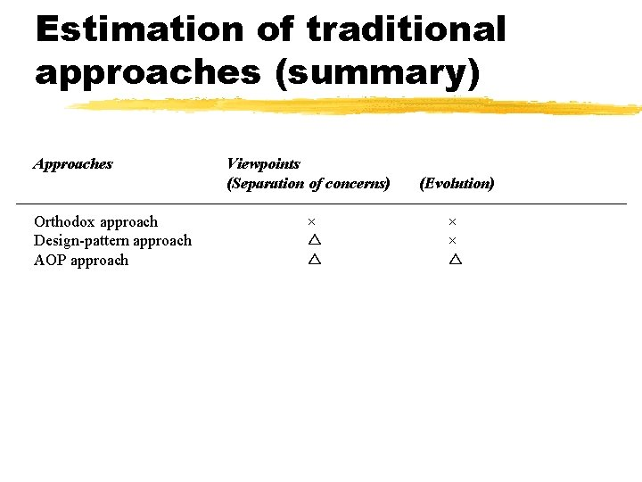 Estimation of traditional approaches (summary) Approaches Orthodox approach Design-pattern approach AOP approach Viewpoints (Separation