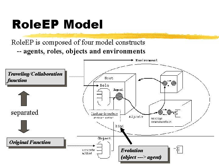 Role. EP Model Role. EP is composed of four model constructs -- agents, roles,