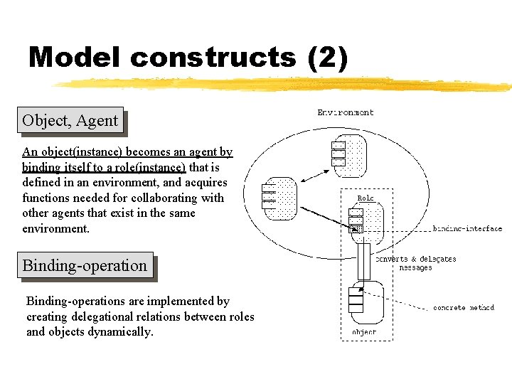 Model constructs (2) Object, Agent An object(instance) becomes an agent by binding itself to